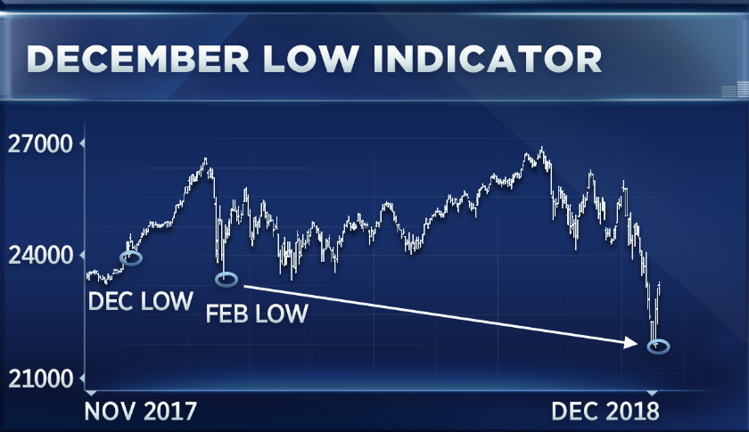 If Dow breaks this level in first quarter, watch out, says market bull Jeff Saut