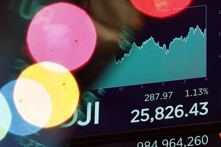 Dow Secures 265 Point Rally But Crippling Recession Fears Linger